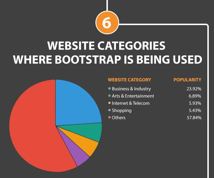 Where Bootstrap is Used