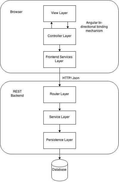 Controller Design Pattern