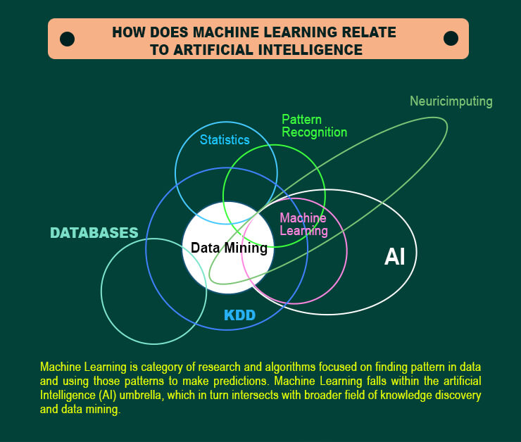 Machine Learning Relate to IoT