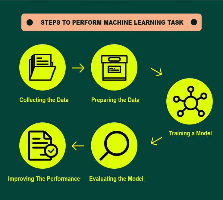 Perform Machine Learning Tasks