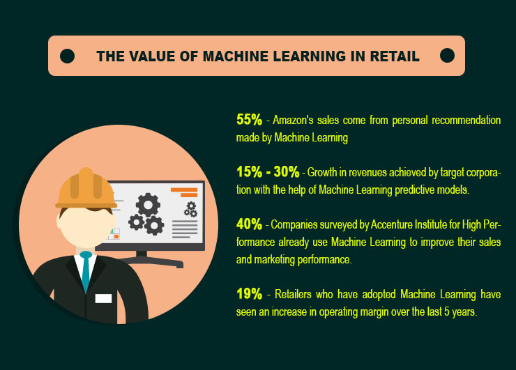 Value of Machine Learning