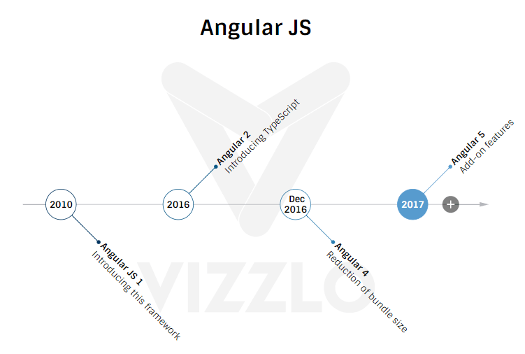 Version of AngularJS