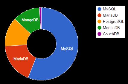 Database Graph