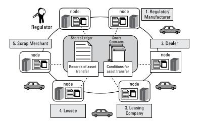 Vehicle Blockchain