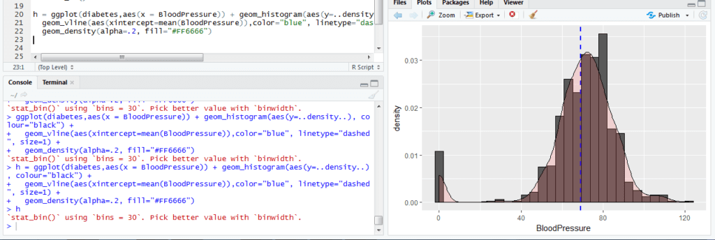 Data Vizualization using R Programming Language with ggplot2