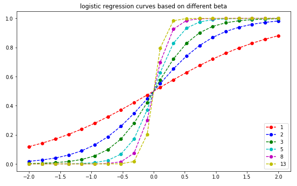 logistic-regression