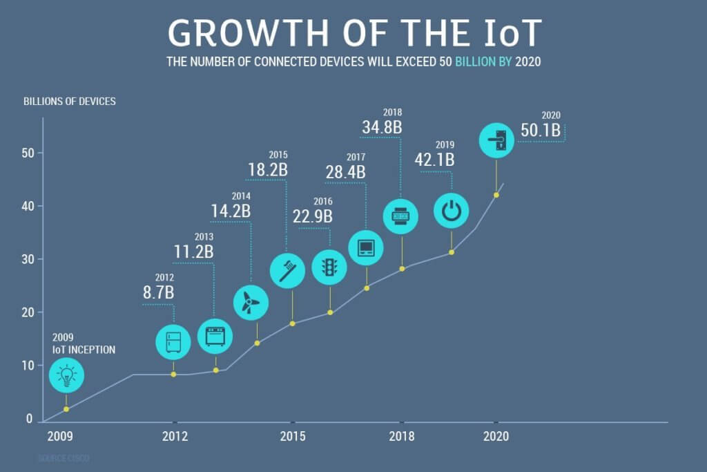 Growth of the IoT