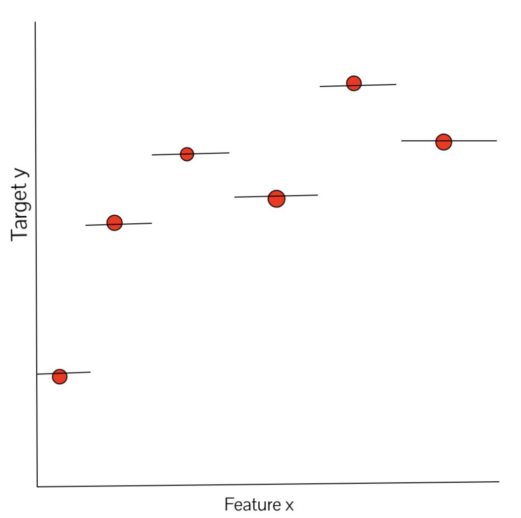 K-NN regression