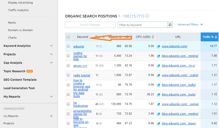 organic search position