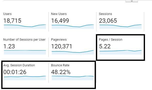 track engagement metrics
