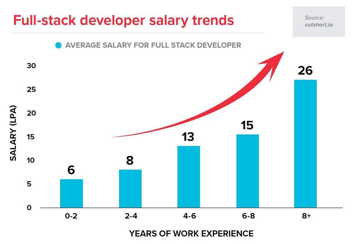 Salary of a Fullstack Developer