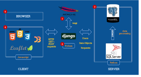 creation of django