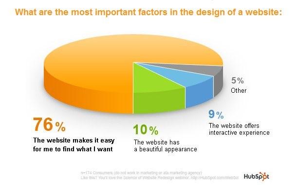 factors to design a website
