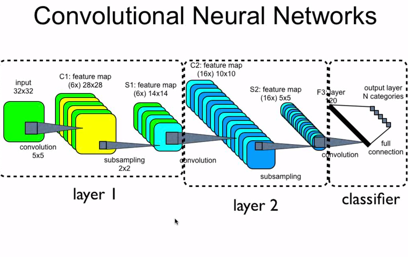 Convolutional Neural Networks