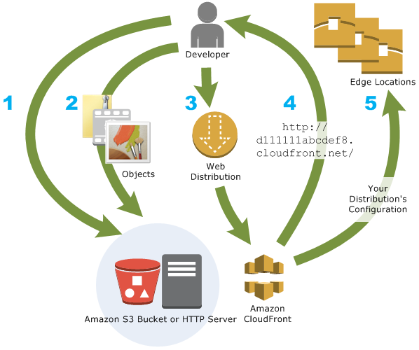working of AWS cloud