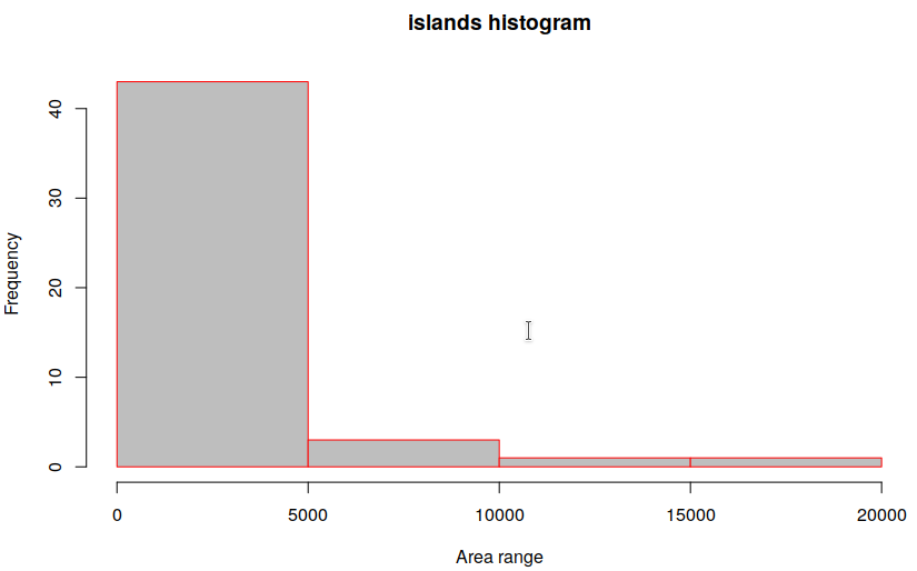 Histogram r plots