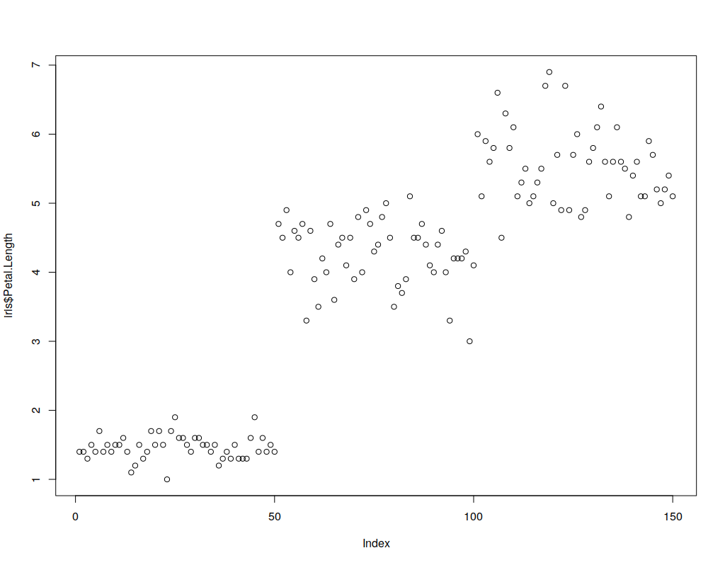 R Plots Introduction with Examples - Eduonix Blog