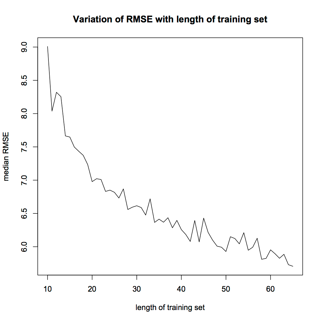 Variation of RMSE with Length of Training Set