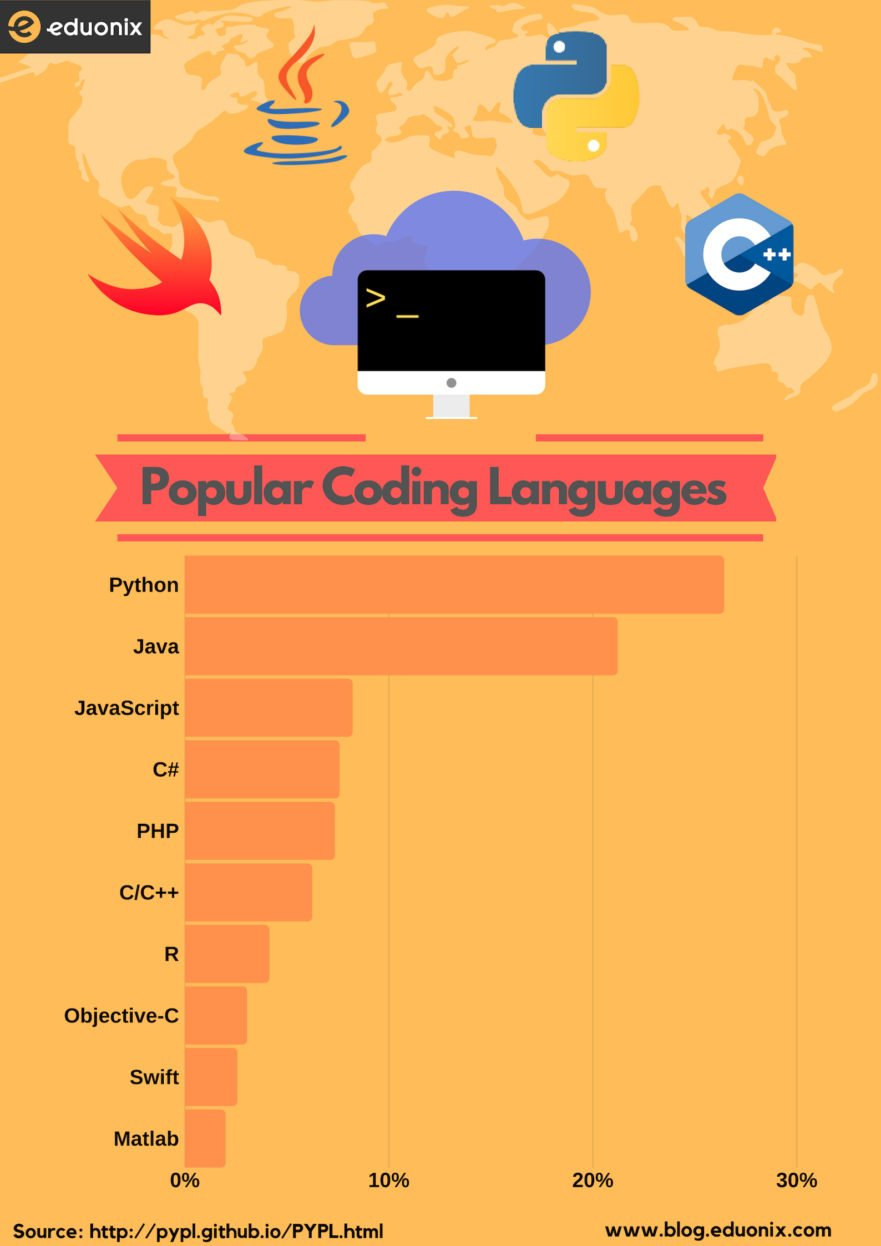 Popular programming language- Feb 2019