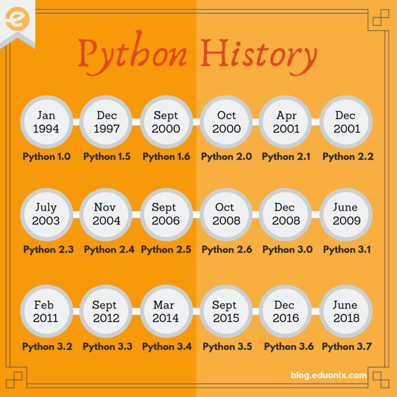 Python programming language Versions History