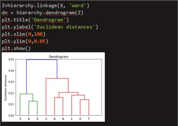 Dendrogram plotted using the hierarchy dendrogram function