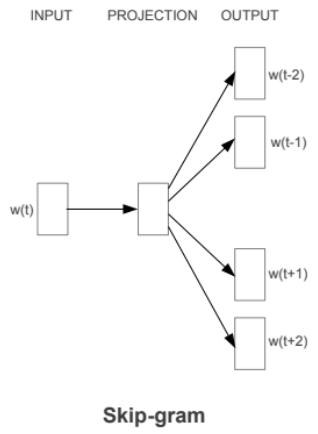 Skip-gram model