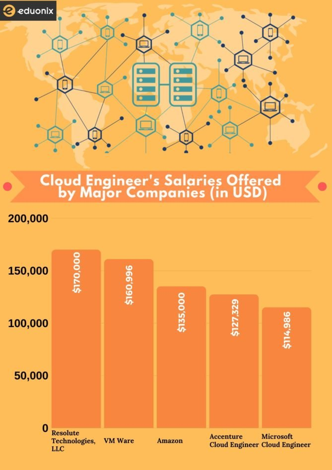 Cloud Engineer's Salaries by Major Companies