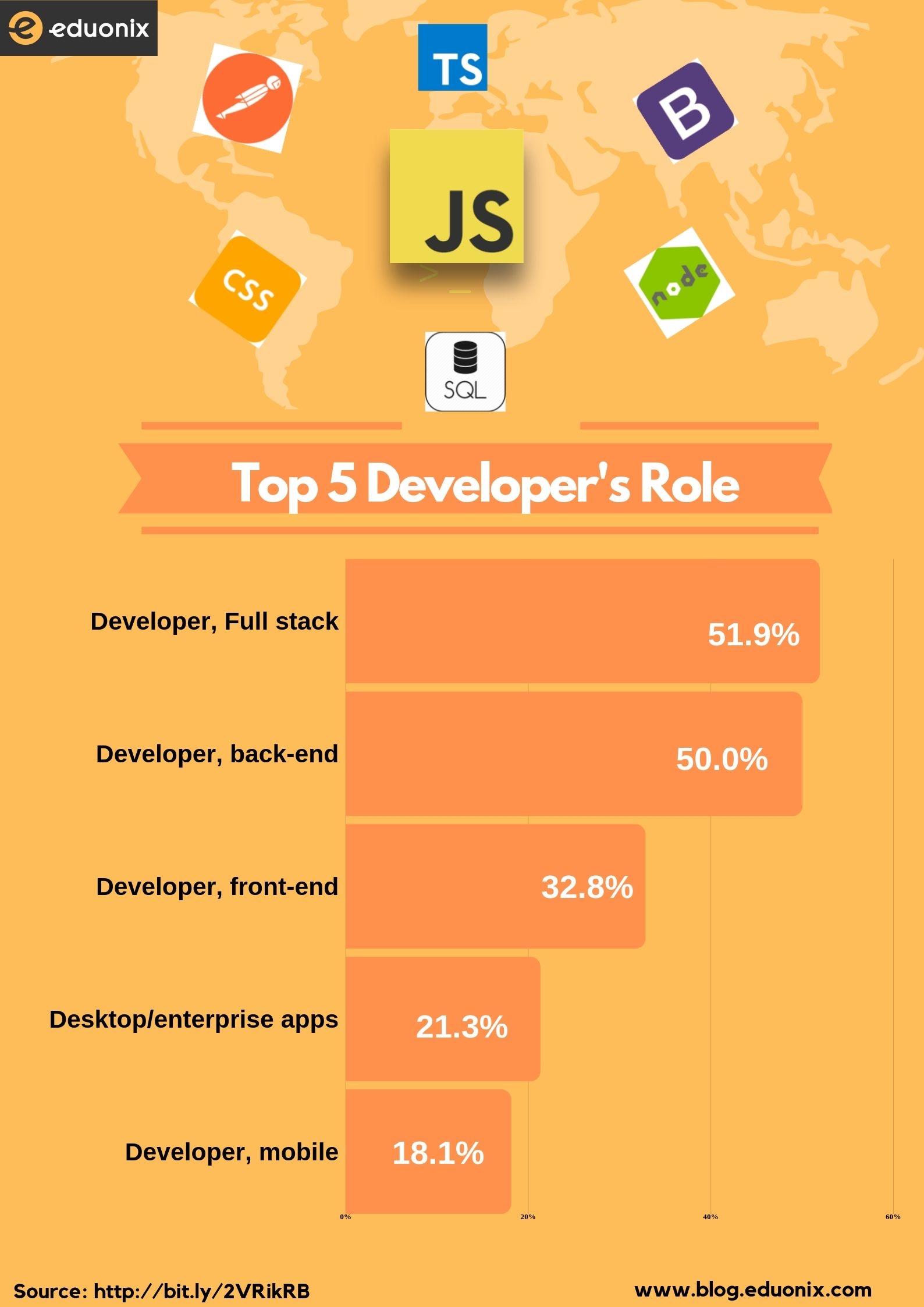 Developer's role