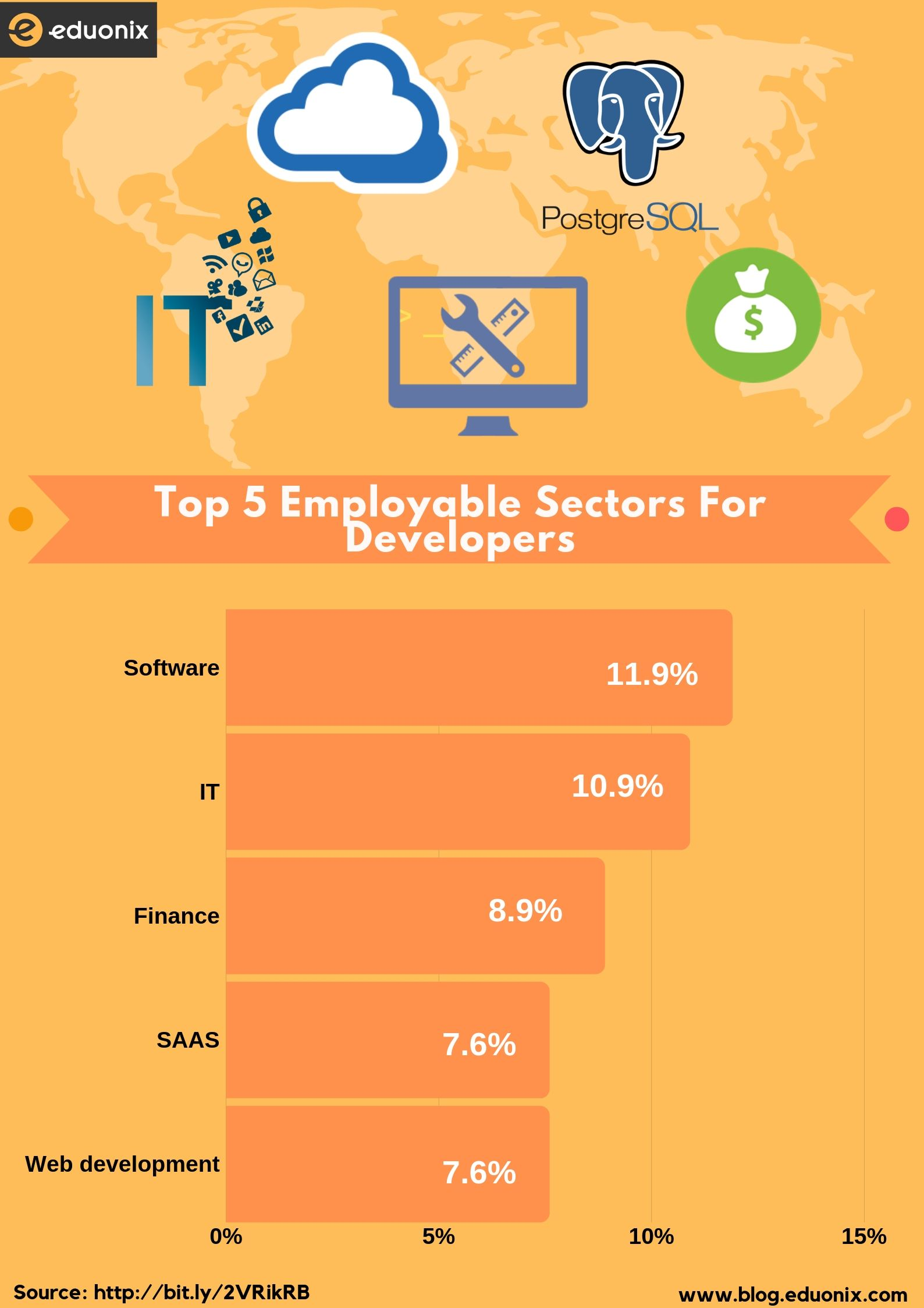 employable sectors
