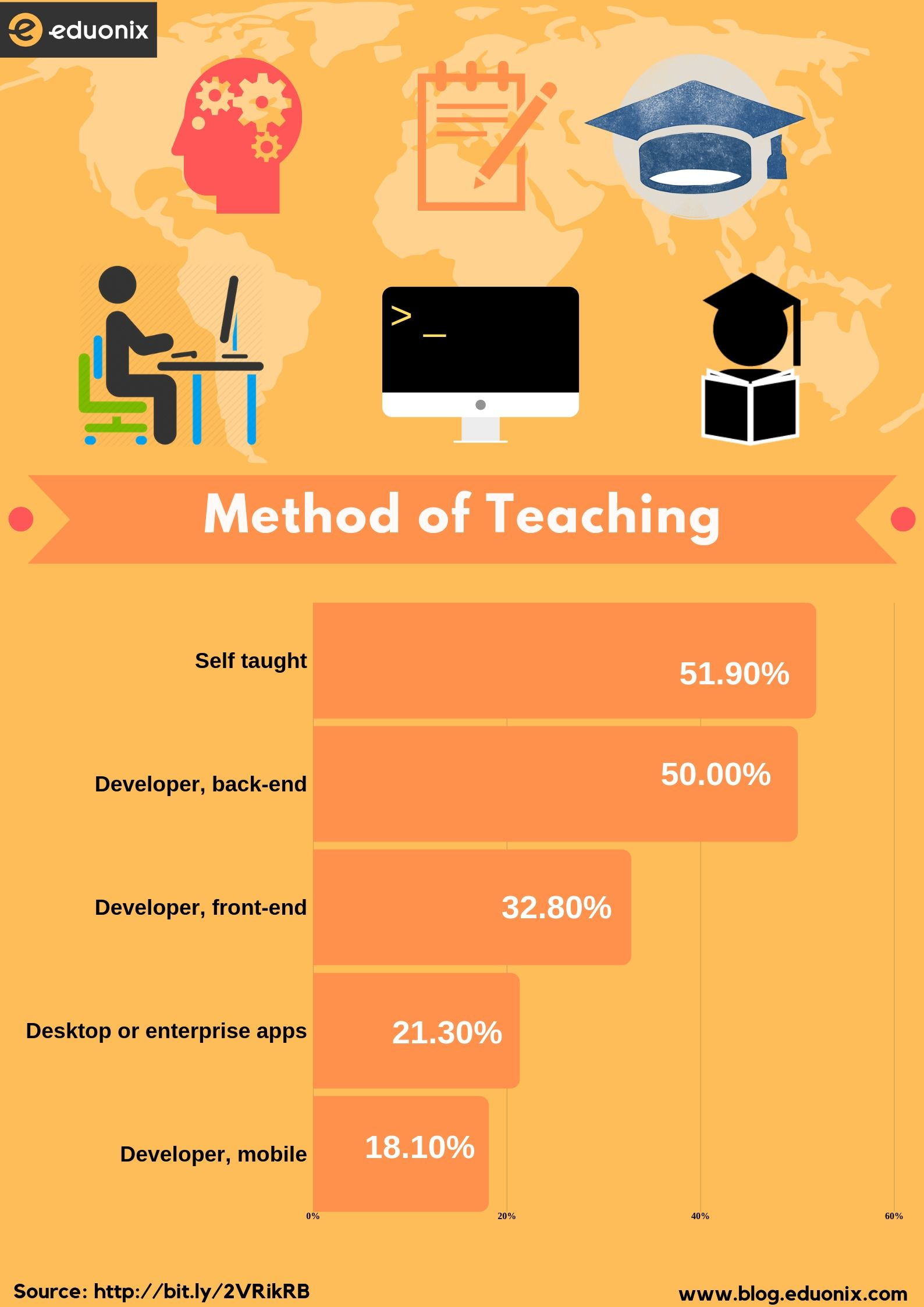 method of teaching
