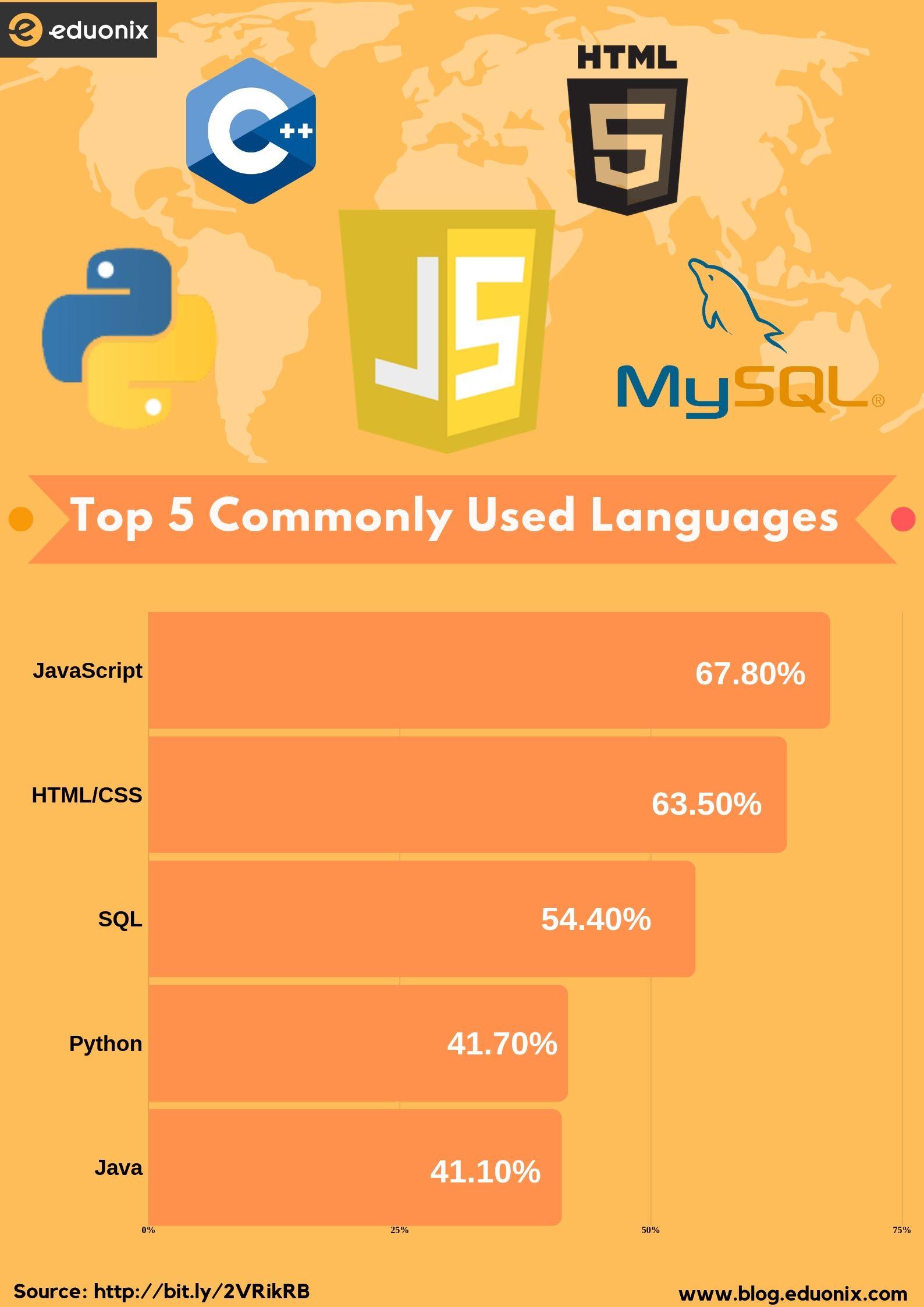 used languages
