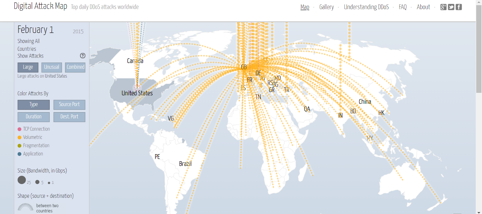 DDoS Attack Carried Out in Real-Time