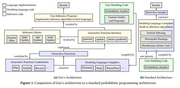 Comparison of GEN architecture to standard probabilistic programming architecture