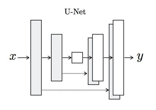 Figure 10. U-Net Model Architecture