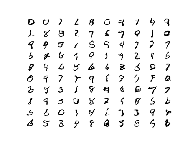 Plot of 100 GAN Generated MNIST Figures After 100 Epochs