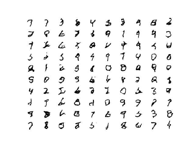 Plot of 100 GAN Generated MNIST Figures After 40 Epochs