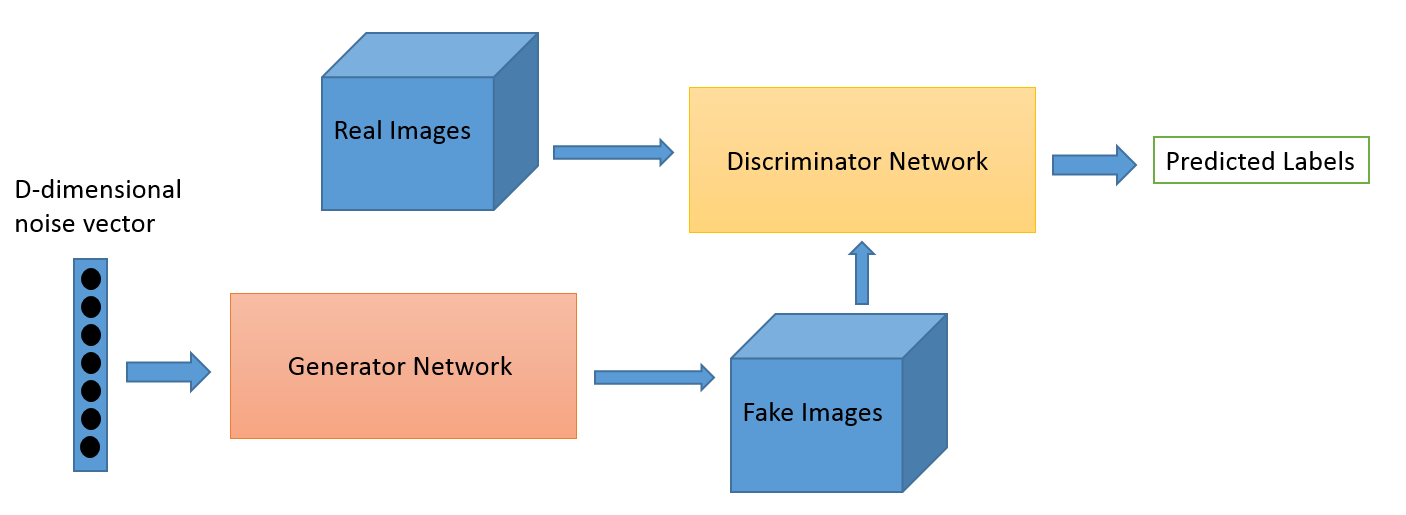 Schematic Representation of the GAN
