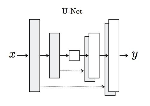 Figure 5. U-Net Model Architecture