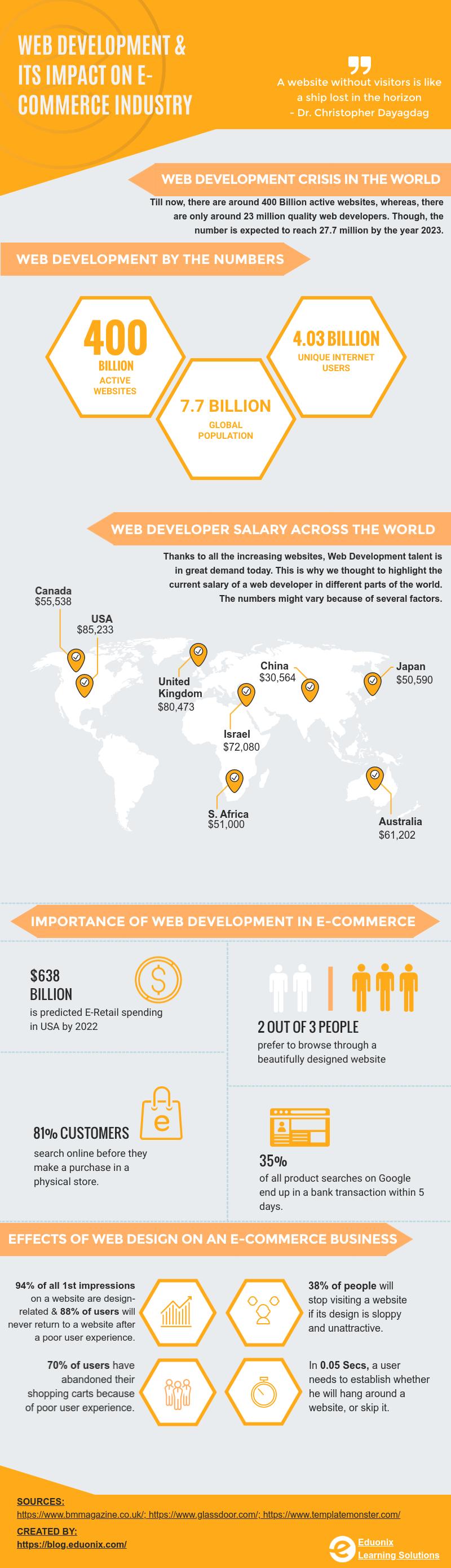 png.web dev.infographics