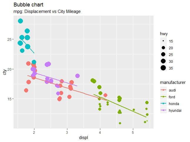 Bubble plot - 19