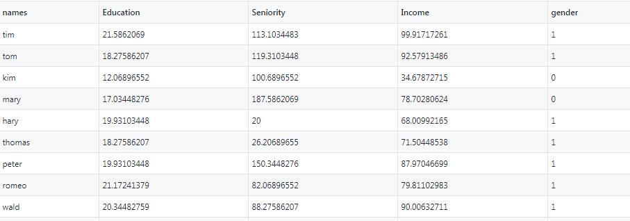 Dataset on Income - 1