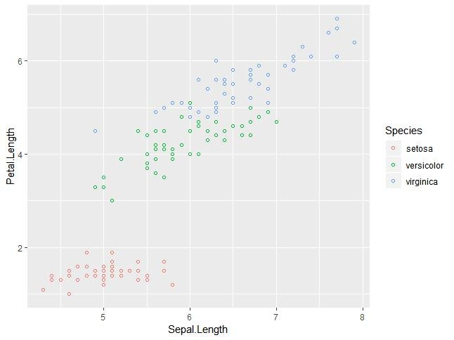 add color to point in basic scatter plot - 3