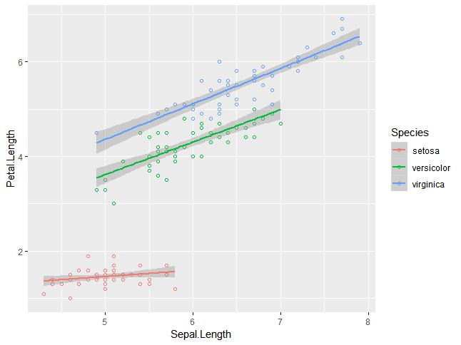 adding regression line in scatter plot with shade- 4