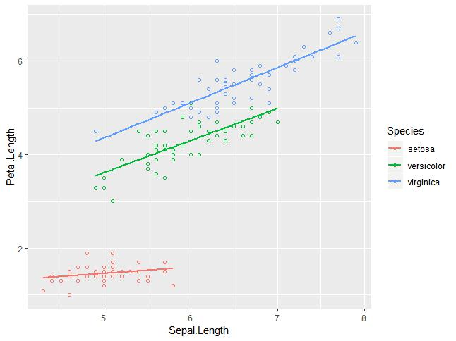adding regression line in scatter plot without shade- 5
