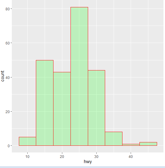 histogram count plot- 18