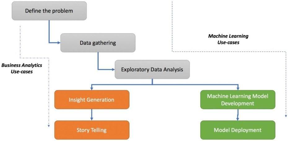 Exploratory Data Analysis - 1