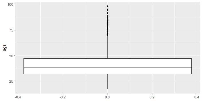 Univariate Analysis - 2