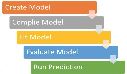 Figure 1. The model life cycle in Tensorflow (Keras)