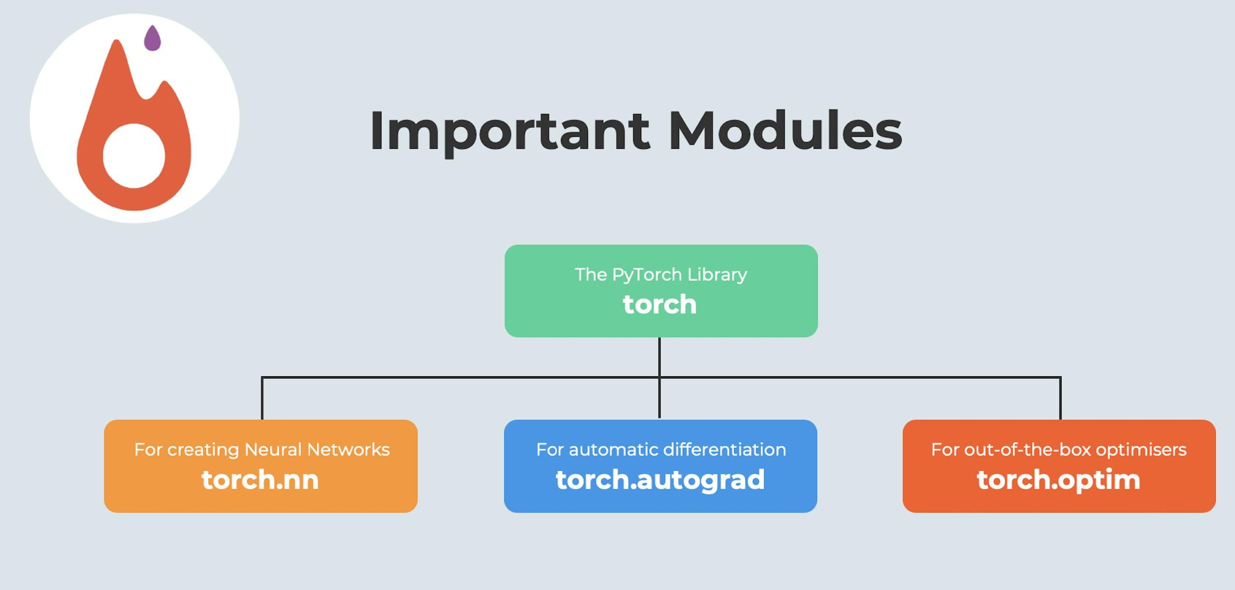 Figure 2. Important modules in the PyTorch library