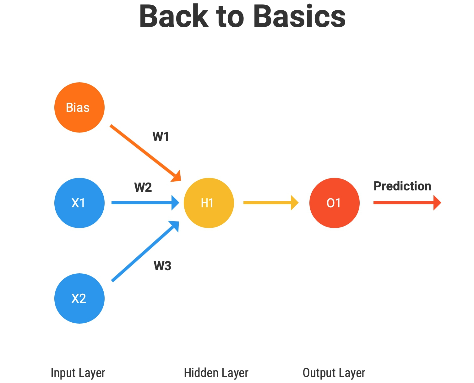 "Figure 3. Our ""Back to Basics"" neural network"